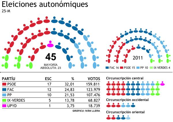 Resultaos eleiciones autonómiques Asturies 2012. Resultado elecciones autonomicas Asturias 2012